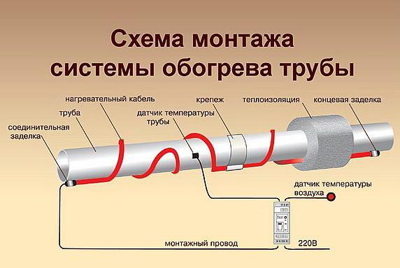 Схема монтажа обогрева трубопровода