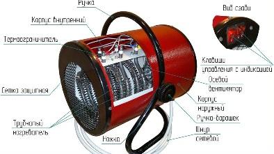 Электрические тепловые пушки