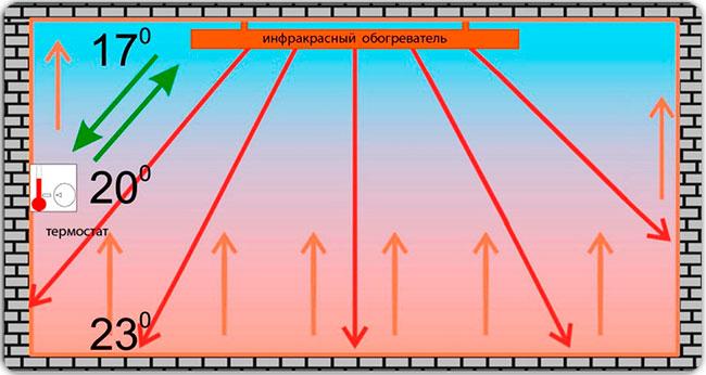 Инфракрасный обогреватель потолочный лучи обогрева