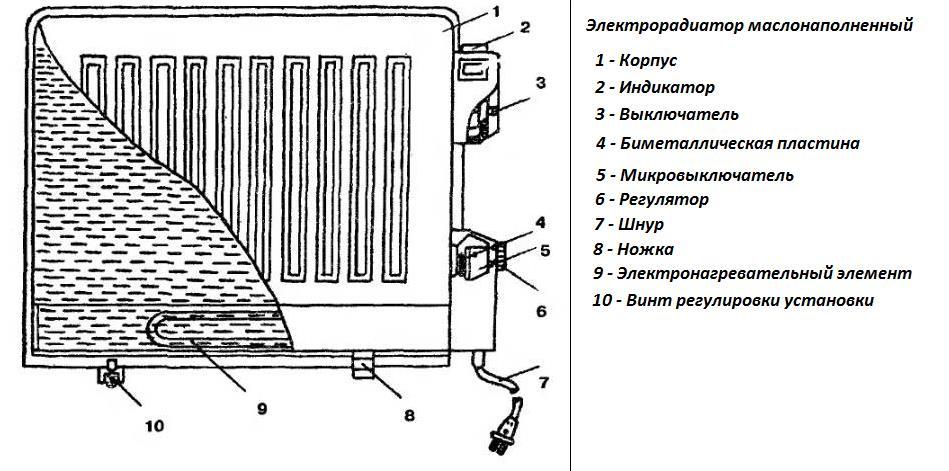 Масляный обогреватель напольный-схема