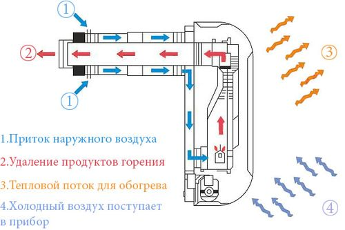 Обогреватели конвекторного типа газовые с приточкой