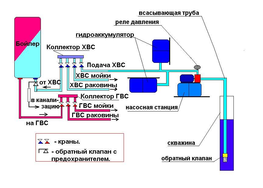 Накопительная система с насосной станцией