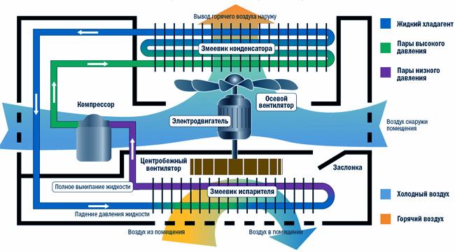 Структура кондиционера