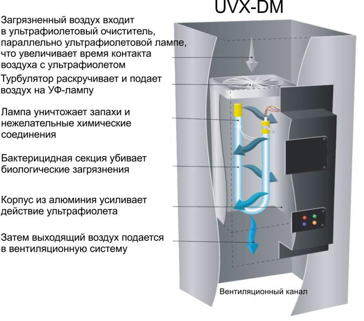 Модель UVX-DM - ультрафиолетовая бактерицидная озонирующая лампа
